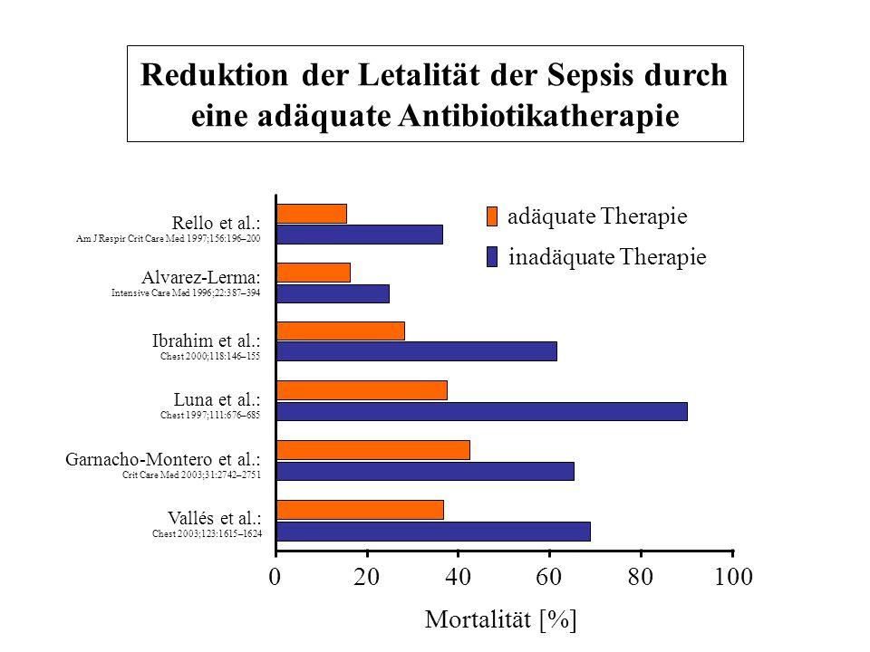 Luna et al.: Chest 1997;111:676–685 020406080100 Ibrahim et al.: Chest 2000;118:146–155 Alvarez-Lerma: Intensive Care Med 1996;22:387–394 Rello et al.