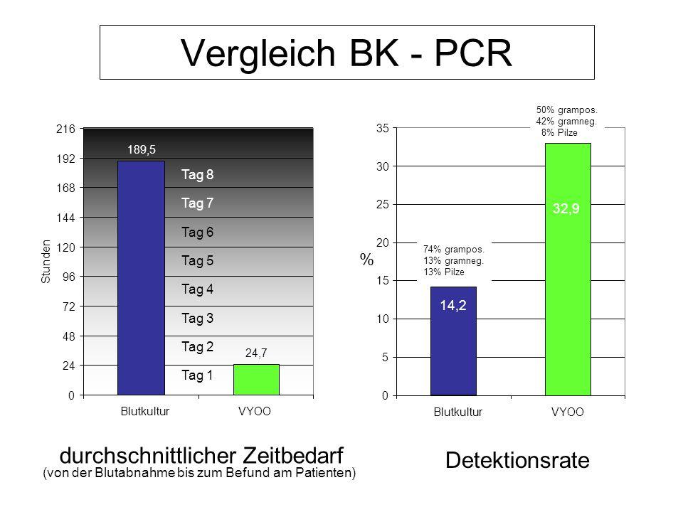 Vergleich BK - PCR 189,5 24,7 0 24 48 72 96 120 144 168 192 216 BlutkulturVYOO Stunden Tag 8 Tag 7 Tag 6 Tag 5 Tag 4 Tag 3 Tag 2 Tag 1 durchschnittlic