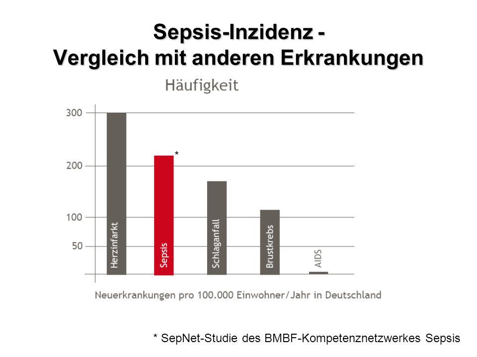 Sepsis-Inzidenz - Vergleich mit anderen Erkrankungen * * SepNet-Studie des BMBF-Kompetenznetzwerkes Sepsis