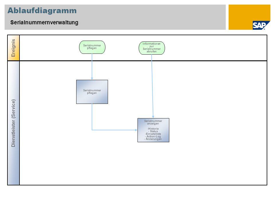 Ablaufdiagramm Serialnummernverwaltung Ereignis Serialnummer pflegen Dienstleister (Service) Informationen zur Serialnummer abrufen Serialnummer anzei