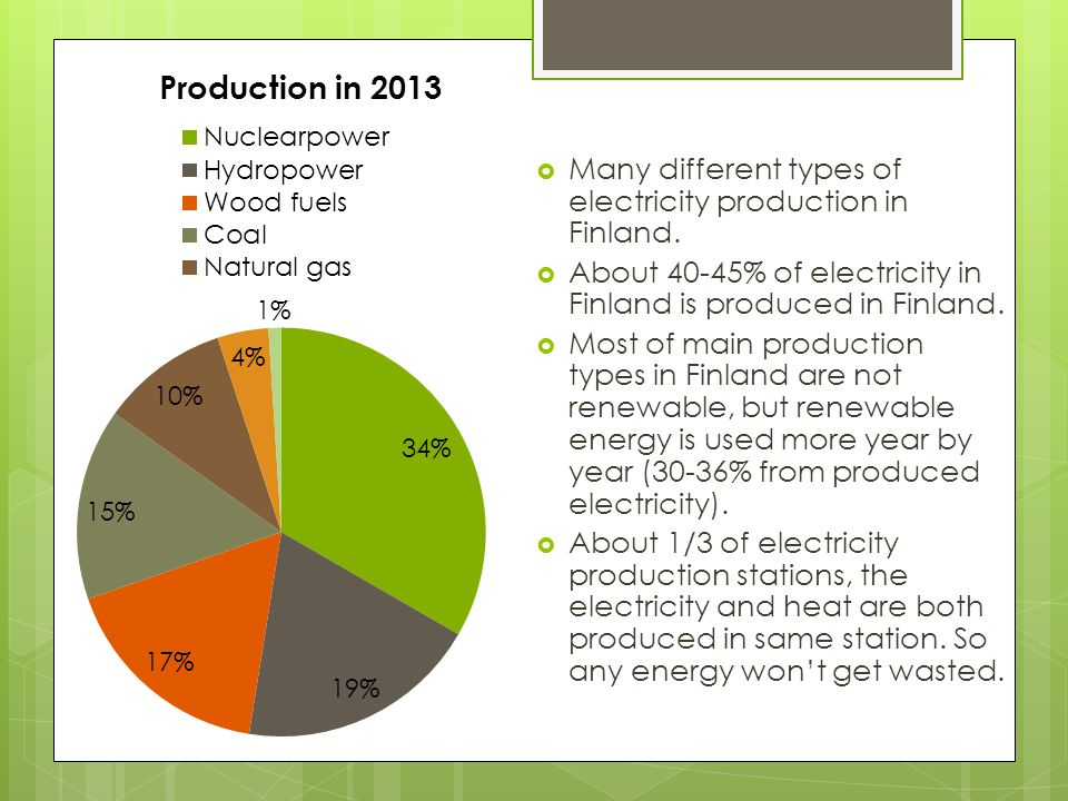 4 most used production types Nuclearpower 34%  The most used energy production type in Finland.