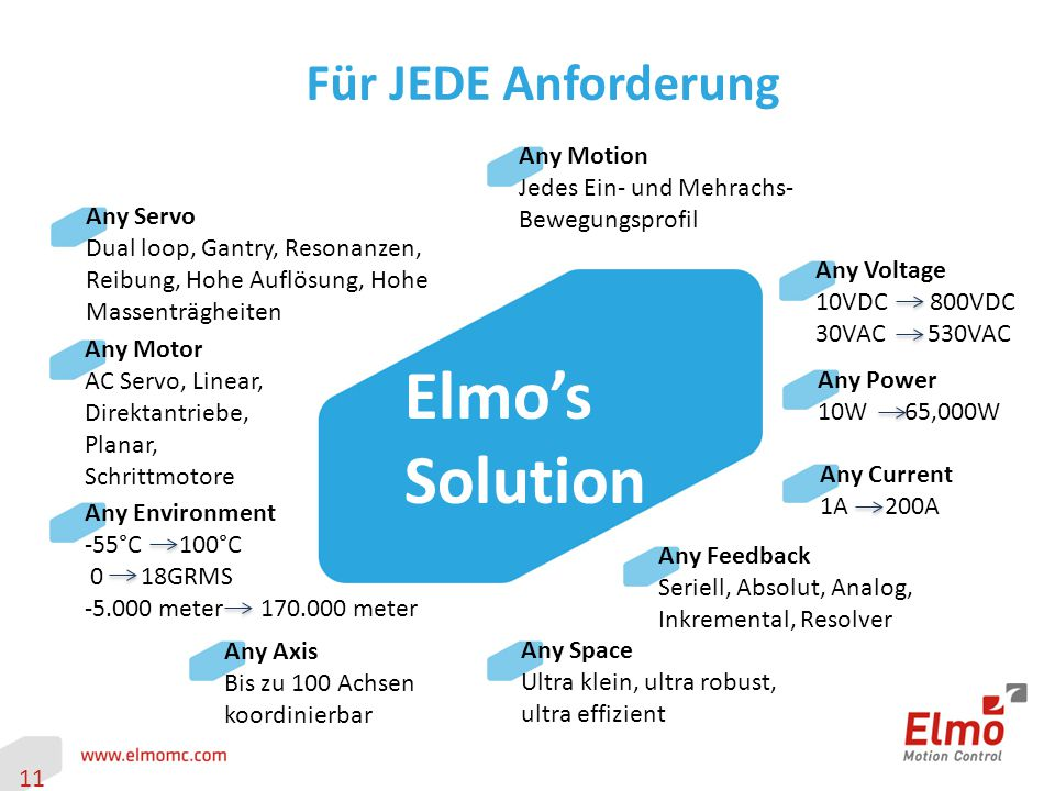 11 Für JEDE Anforderung Any Motion Jedes Ein- und Mehrachs- Bewegungsprofil Any Voltage 10VDC 800VDC 30VAC 530VAC Any Power 10W 65,000W Any Current 1A 200A Any Feedback Seriell, Absolut, Analog, Inkremental, Resolver Any Space Ultra klein, ultra robust, ultra effizient Any Servo Dual loop, Gantry, Resonanzen, Reibung, Hohe Auflösung, Hohe Massenträgheiten Any Motor AC Servo, Linear, Direktantriebe, Planar, Schrittmotore Any Environment -55°C 100°C 0 18GRMS meter meter Any Axis Bis zu 100 Achsen koordinierbar Elmo's Solution