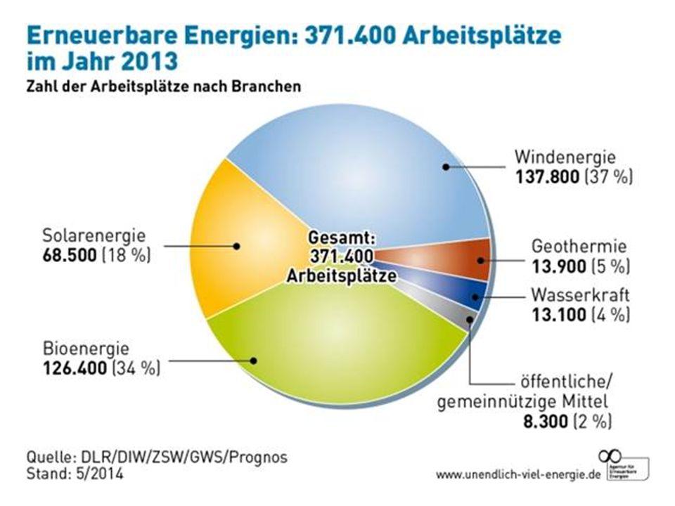 Arbeitsplätze in Erneuerbaren Energien