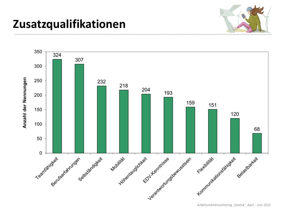"Zusatzqualifikationen Arbeitsmarktmonitoring ""Serena"", April - Juni 2015"
