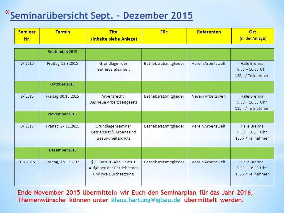 Seminar Nr. TerminTitel (Inhalte siehe Anlage) Für:ReferentenOrt (in der Anlage) September 2015 7/ 2015 Freitag, 18.9.2015Grundlagen der Betriebsratsa