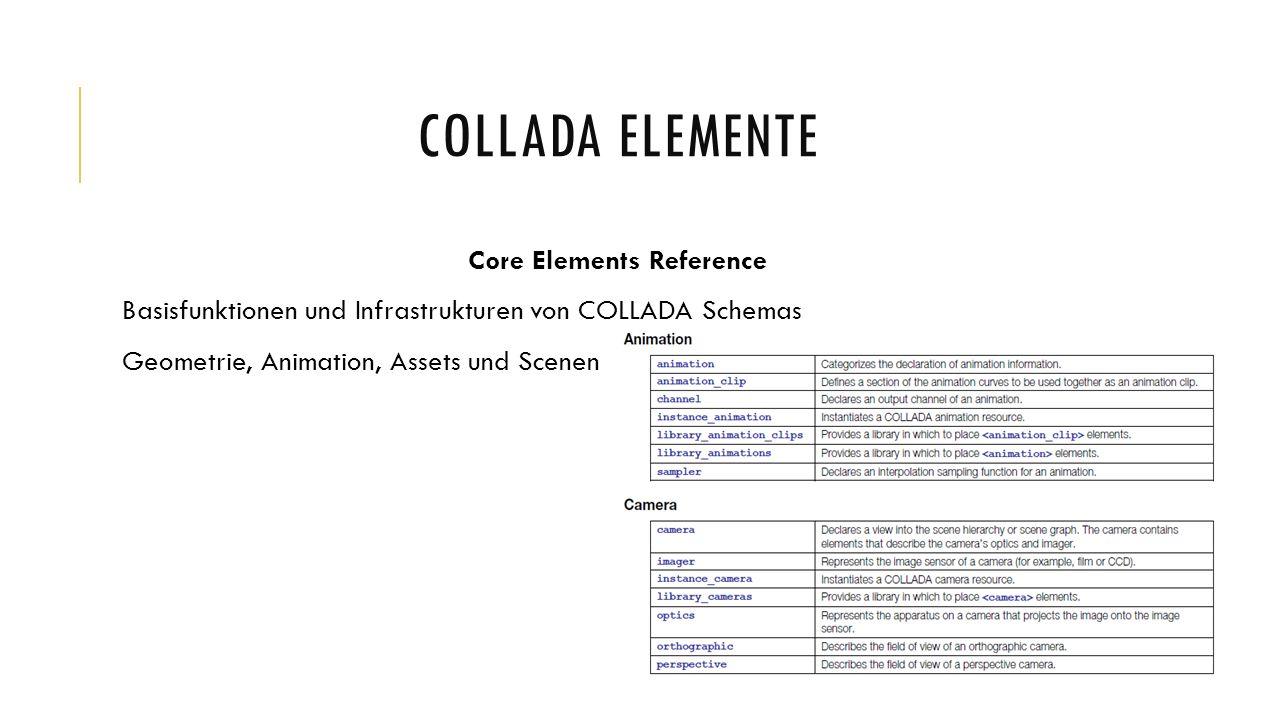 COLLADA ELEMENTE Core Elements Reference Basisfunktionen und Infrastrukturen von COLLADA Schemas Geometrie, Animation, Assets und Scenen