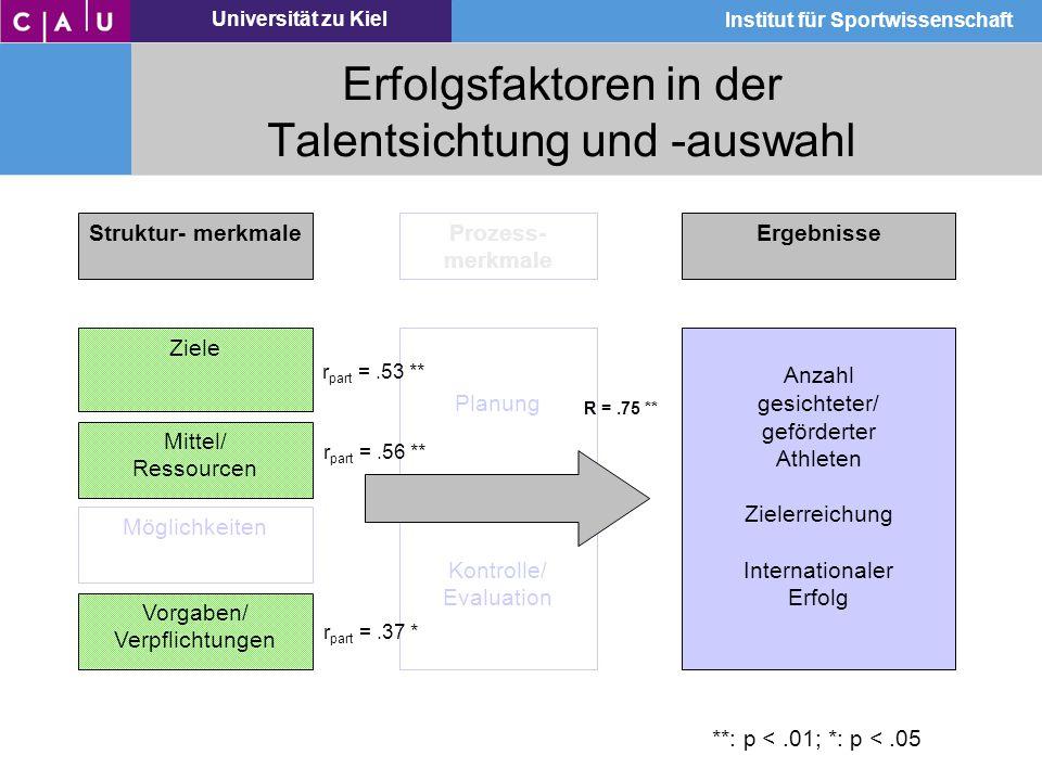 Universität zu Kiel Institut für Sportwissenschaft Erfolgsfaktoren in der Talentsichtung und -auswahl Struktur- merkmaleProzess- merkmale Ergebnisse Z