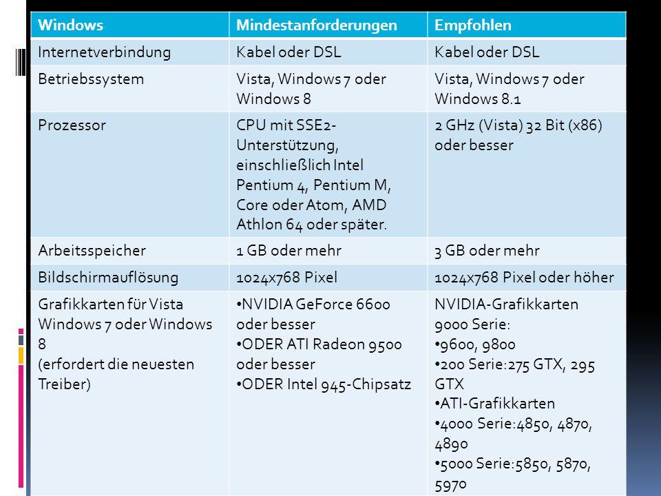 Mac OS XMindestanforderungenEmpfohlen InternetverbindungKabel oder DSL BetriebssystemMac OS X 10.7 oder besserneuestes Release von 10.9 ProzessorMac mit 1,5 GHz Intel- Prozessor 2 GHz Intel Core 2 Duo oder höher Arbeitsspeicher1 GB oder mehr3 GB oder mehr Bildschirmauflösung1024x768 Pixel1024x768 Pixel oder höher Grafikkarten ATI Radeon 9200 und besser ODER NVIDIA GeForce 2, GeForce 4 ATI: 4850, 4870 ODER NVIDIA: 9800