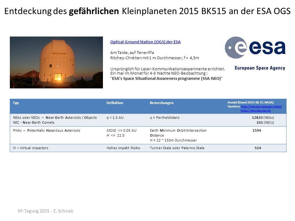 Aufgabenverantwortliche Person/en ESA-Teleskop-Personal vor OrtDavid Abreu Pablo Ruiz Head of ESA's NEO SegmentDetlef Koschny (ESA, B12) NEOCP-Follow-up SCN SCN Objekte (prioritäten Liste) Seit 2009 313 MPECs für NEOCP Follow-ups Andre Knöfel (A80, 113) Marco Micheli (ESA - ESRIN*, 130, F65) – Detlefs Vertreter *European Space Research Institute Survey TOTASMatthias Busch (611) Beim Sichten der mittels Busch-Software generierten Ausschnitt-Bilder sind inzwischen über 40 Amateure beteiligt: http://vmo.estec.esa.int/totas/team.php http://vmo.estec.esa.int/totas/team.php Geplante (zielgerichtete) WiederentdeckungenErwin Schwab (B01, 611) Seit 2009 (Stand Juni 2015) Wiederentdeckungen: 1 NEO und 1 Komet Entdeckungen: 14 NEOs & 2 Kometen Seit 2012 (Stand Juni 2015) Wiederentdeckungen: 35 NEOs & 3 Kometen Entdeckung : 1 NEO (PHA) Entdeckung des PHA 2015 BK515 während der Suche nach dem NEO 2013 GD34 Entdeckung des gefährlichen Kleinplaneten 2015 BK515 an der ESA OGS