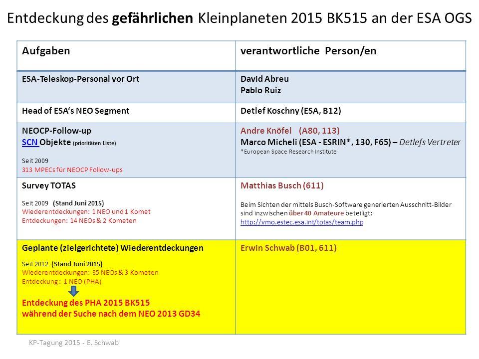 Himmelsansicht – aktuelle Opposition KP-Tagung 2015 - E.Schwab Milchstraße easysky