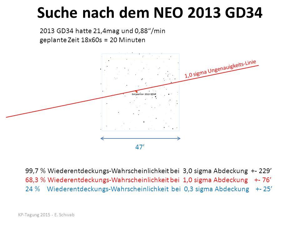 Suche nach dem NEO 2013 GD34 KP-Tagung 2015 - E. Schwab 99,7 % Wiederentdeckungs-Wahrscheinlichkeit bei 3,0 sigma Abdeckung +- 229' 68,3 % Wiederentde