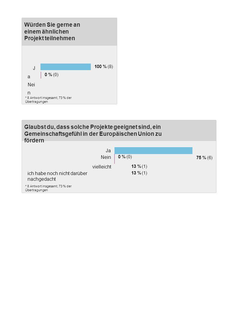 Glaubst du, dass solche Projekte geeignet sind, ein Gemeinschaftsgefühl in der Europäischen Union zu fördern 75 % (6) * 8 Antwort insgesamt, 73 % der Übertragungen Würden Sie gerne an einem ähnlichen Projekt teilnehmen * 8 Antwort insgesamt, 73 % der Übertragungen J a Nei n 100 % (8) 0 % (0) Ja Nein 0 % (0) vielleicht 13 % (1) ich habe noch nicht darüber nachgedacht 13 % (1)