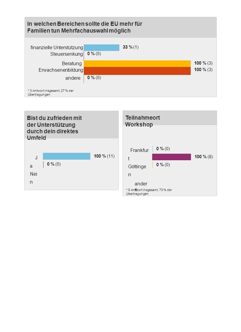In welchen Bereichen sollte die EU mehr für Familien tun Mehrfachauswahl möglich * 3 Antwort insgesamt, 27 % der Übertragungen Teilnahmeort Workshop * 11 Antwort insgesamt, 100 % der Übertragungen * 8 Antwort insgesamt, 73 % der Übertragungen Frankfur t Göttinge n ander e 0 % (0) 100 % (8) 0 % (0) Bist du zufrieden mit der Unterstützung durch dein direktes Umfeld J a Nei n 100 % (11) 0 % (0) finanzielle Unterstützung 33 % (1) Steuersenkung 0 % (0) Beratung 100 % (3) Erwachsenenbildung 100 % (3) andere 0 % (0)