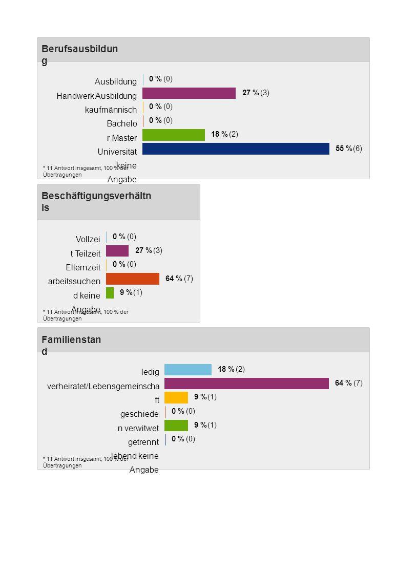 Beschäftigungsverhältn is * 11 Antwort insgesamt, 100 % der Übertragungen Vollzei t Teilzeit Elternzeit arbeitssuchen d keine Angabe 0 % (0) 27 % (3) 0 % (0) 64 % (7) 9 % (1) Familienstan d * 11 Antwort insgesamt, 100 % der Übertragungen ledig verheiratet/Lebensgemeinscha ft geschiede n verwitwet getrennt lebend keine Angabe 18 % (2) 64 % (7) 9 % (1) 0 % (0) 9 % (1) 0 % (0) Berufsausbildun g * 11 Antwort insgesamt, 100 % der Übertragungen Ausbildung Handwerk Ausbildung kaufmännisch Bachelo r Master Universität keine Angabe 0 % (0) 27 % (3) 0 % (0) 18 % (2) 55 %(6)