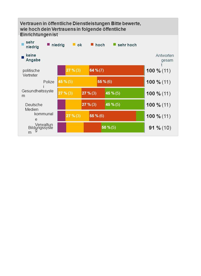 Vertrauen in öffentliche Dienstleistungen Bitte bewerte, wie hoch dein Vertrauens in folgende öffentliche Einrichtungen ist Antworten gesam t sehr niedrig niedrigok 27 % (3) hoch 64 % (7) sehr hoch keine Angabe 100 % (11) politische Vertreter 45 % (5)55 % (6) 100 % (11) Polize i 27 % (3) 45 % (5) 100 % (11) Gesundheitssyste m 27 % (3)45 % (5) 100 % (11) Deutsche Medien 27 % (3)55 % (6) 100 % (11) kommunal e Verwaltun g 50 % (5) 91 % (10) Bildungssyste m