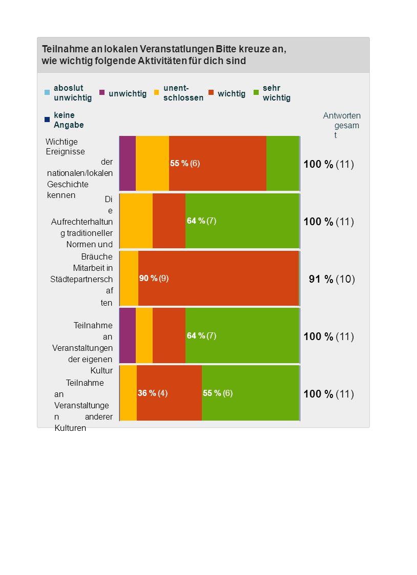 Wie wichtig sind für dich demokratische Prozesse in Deutschland und Europa Bitte bewerte, wie wichtig für dich die folgenden demokratischen Prozesse sind Antworten gesam t absolut unwichtig unwichtig unent- schlossen wichtig 36 % (4) sehr wichtig 55 % (6) keine Angabe 100 % (11) Europawah l 45 % (5)55 % (6) 100 % (11) Bundestags - /Landtagswah l 36 % (4)55 % (6) 100 % (11) Kommunalwah l 45 % (5)55 % (6) 100 % (11) politische Themen in den Medien verfolgen 57 % (4) 64 % (7) in eine politische Partei eintreten
