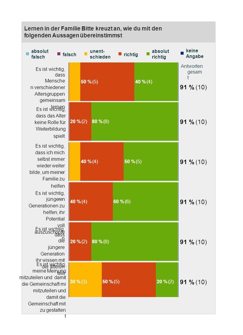 Lernen in der Familie Bitte kreuzt an, wie du mit den folgenden Aussagen übereinstimmst Antworten gesam t absolut falsch falsch unent- schieden richtig 50 % (5) absolut richtig 40 % (4) keine Angabe 91 % (10) Es ist wichtig, dass Mensche n verschiedener Altersgruppen gemeinsam lernen 20 % (2)80 % (8) 91 % (10) Es ist wichtig, dass das Alter keine Rolle für Weiterbildung spielt 40 % (4)50 % (5) 91 % (10) Es ist wichtig, dass ich mich selbst immer wieder weiter bilde, um meiner Familie zu helfen Es ist wichtig, jüngeren Generationen zu helfen, ihr Potential voll auszuschöpfe n 40 % (4)60 % (6) 91 % (10) 20 % (2)80 % (8) 91 % (10) Es ist wichtig, dass die jüngere Generation ihr wissen mit der älteren teilt 30 % (3)50 % (5)20 % (2) 91 % (10) Es ist wichtig, meine Meinung mitzuteilen und damit die Gemeinschaft mi mitzuteilen und damit die Gemeinschaft mit zu gestalten t