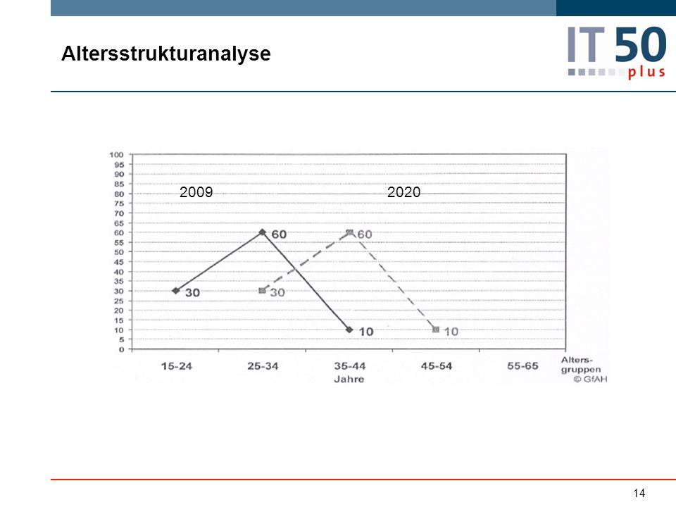 14 20092020 Altersstrukturanalyse