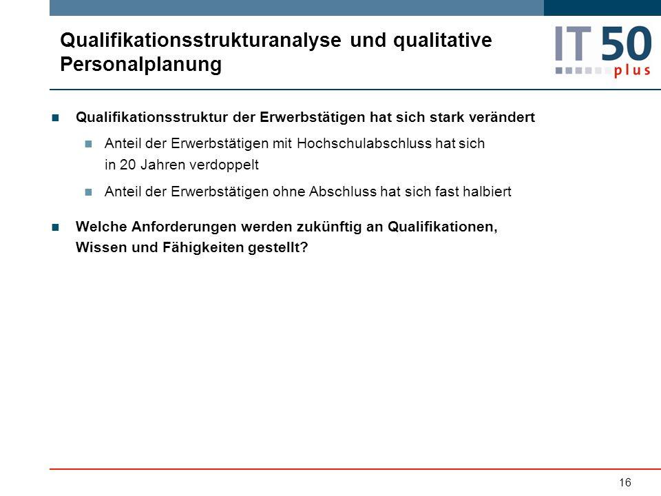 Qualifikationsstrukturanalyse und qualitative Personalplanung Qualifikationsstruktur der Erwerbstätigen hat sich stark verändert Anteil der Erwerbstät