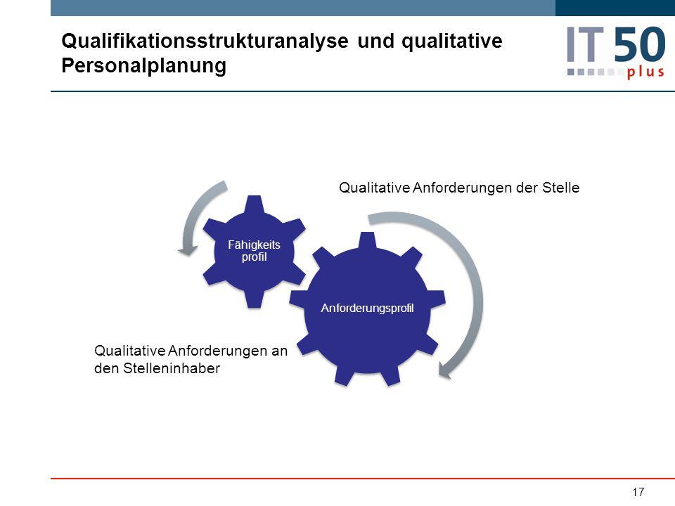 Qualifikationsstrukturanalyse und qualitative Personalplanung Anforderungsprofil Fähigkeits profil 17 Qualitative Anforderungen der Stelle Qualitative