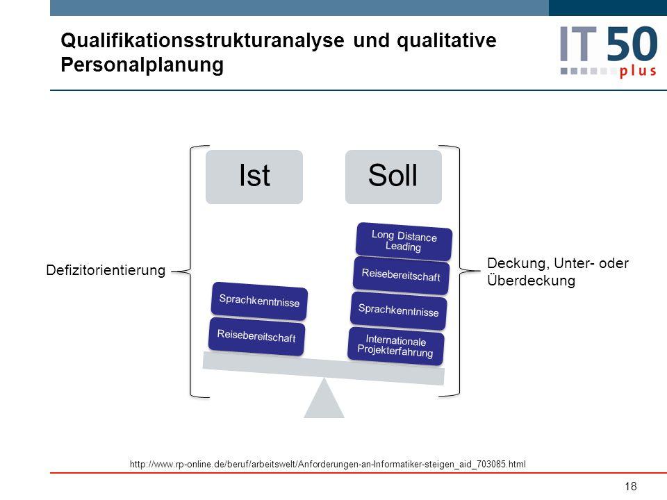 Qualifikationsstrukturanalyse und qualitative Personalplanung IstSoll Internationale Projekterfahrung SprachkenntnisseReisebereitschaft Long Distance
