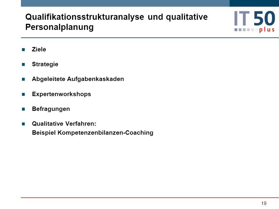 Qualifikationsstrukturanalyse und qualitative Personalplanung Ziele Strategie Abgeleitete Aufgabenkaskaden Expertenworkshops Befragungen Qualitative V