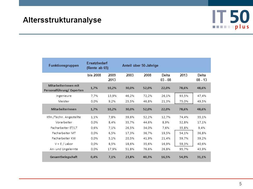 5 Funktionsgruppen Ersatzbedarf (Rente ab 65) Anteil über 50-Jährige bis 2008 2009 2013 20032008 Delta 03 - 08 2013 Delta 08 - 13 MitarbeiterInnen mit