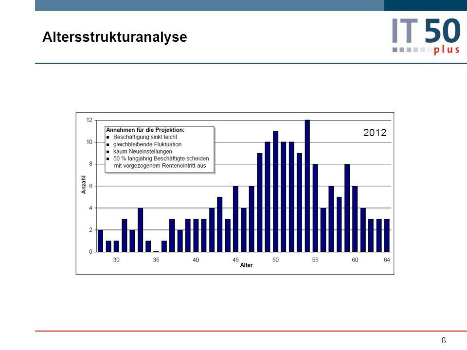 Altersstrukturanalyse 8 2012