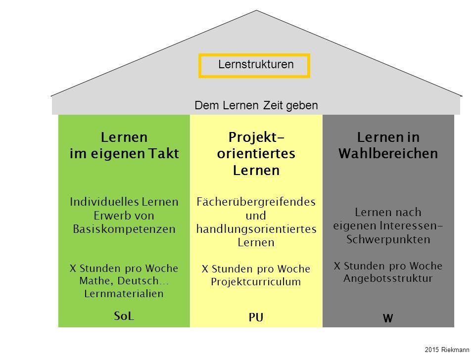 Lernen im eigenen Takt Individuelles Lernen Erwerb von Basiskompetenzen X Stunden pro Woche Mathe, Deutsch… Lernmaterialien SoL Projekt- orientiertes