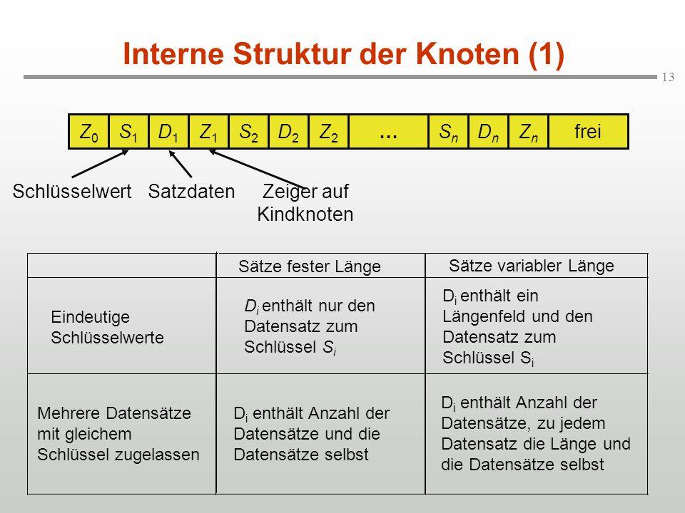 13 Interne Struktur der Knoten (1) Z0Z0 S1S1 D1D1 Z1Z1 S2S2 D2D2 Z2Z2 …SnSn DnDn ZnZn frei SchlüsselwertSatzdaten Zeiger auf Kindknoten