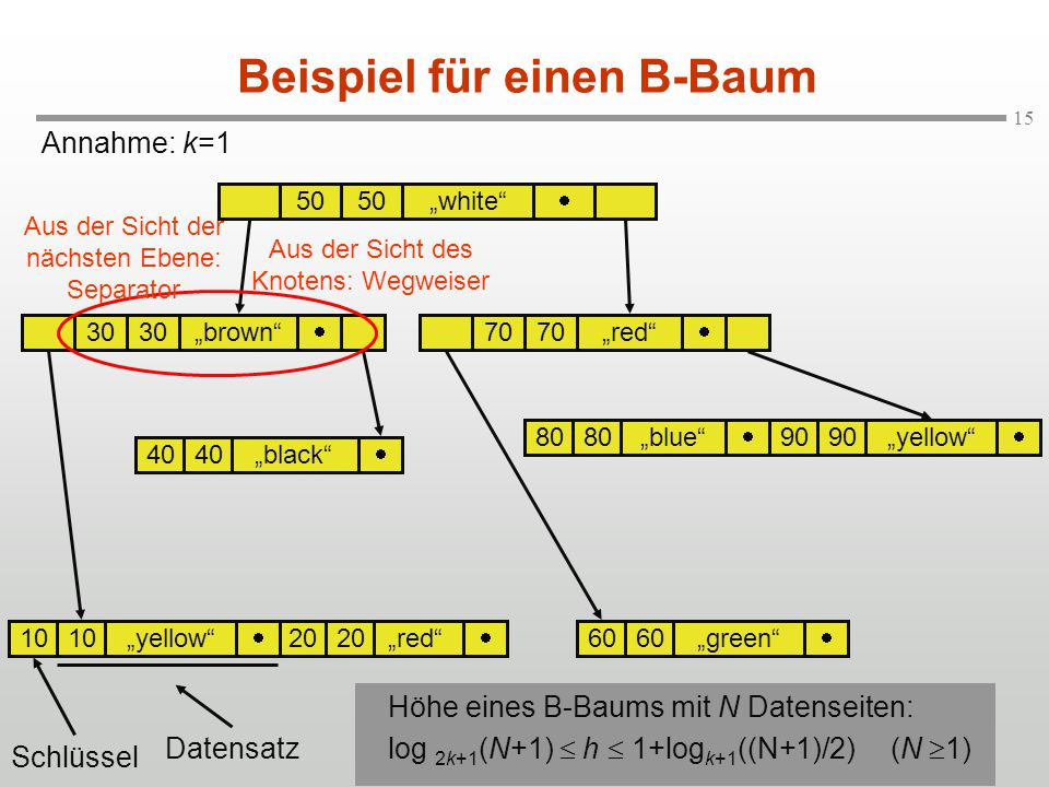 "15 Annahme: k=1 Beispiel für einen B-Baum 50 ""white""  ""brown""70""red""  ""blue"" ""yellow"" 40""black"" ""green""""red"" ""yellow""  30 70 40  80  90   60 "