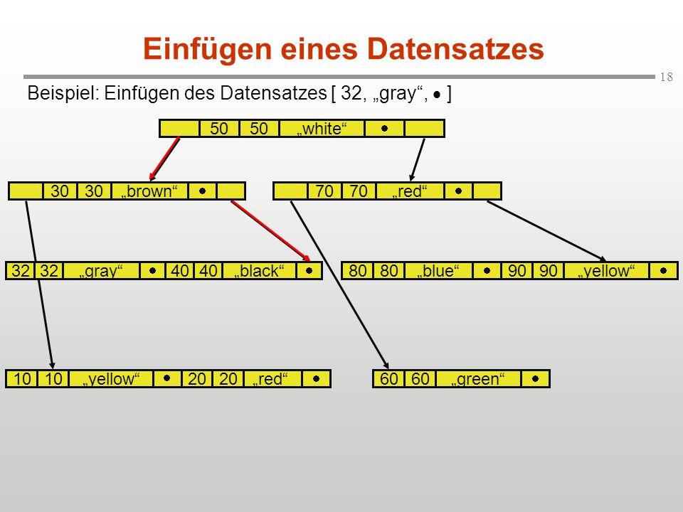 """18 Beispiel: Einfügen des Datensatzes [ 32, """"gray"""",  ] Einfügen eines Datensatzes 50 """"white""""  """"brown""""70""""red""""  """"blue"""" """"yellow"""" 40""""black"""" """"green""""""""red"""