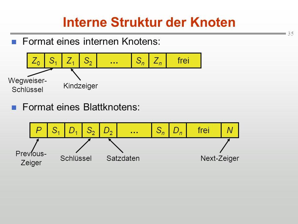 35 Format eines internen Knotens: Format eines Blattknotens: Interne Struktur der Knoten Z0Z0 S1S1 Z1Z1 S2S2 …SnSn ZnZn frei Wegweiser- Schlüssel Kind