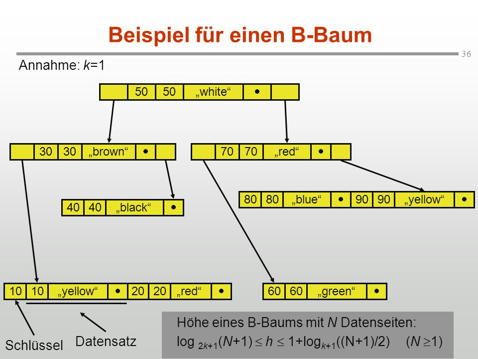 "36 Annahme: k=1 Beispiel für einen B-Baum 50 ""white""  ""brown""70""red""  ""blue"" ""yellow"" 40""black"" ""green""""red"" ""yellow""  30 70 40  80  90   60 "