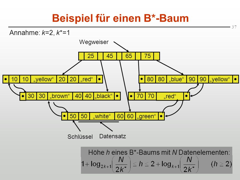 "37 Beispiel für einen B*-Baum Annahme: k=2, k*=1 ""yellow""""red""20 10 25456575 ""blue"" ""yellow""90 80  ""brown""""black""40 30  ""red"" 70  ""white"" ""green""6"
