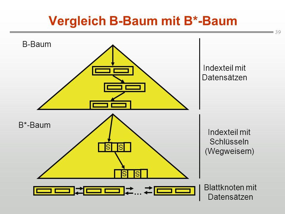 39 Vergleich B-Baum mit B*-Baum B-Baum B*-Baum S S S … Indexteil mit Datensätzen Indexteil mit Schlüsseln (Wegweisern) Blattknoten mit Datensätzen S