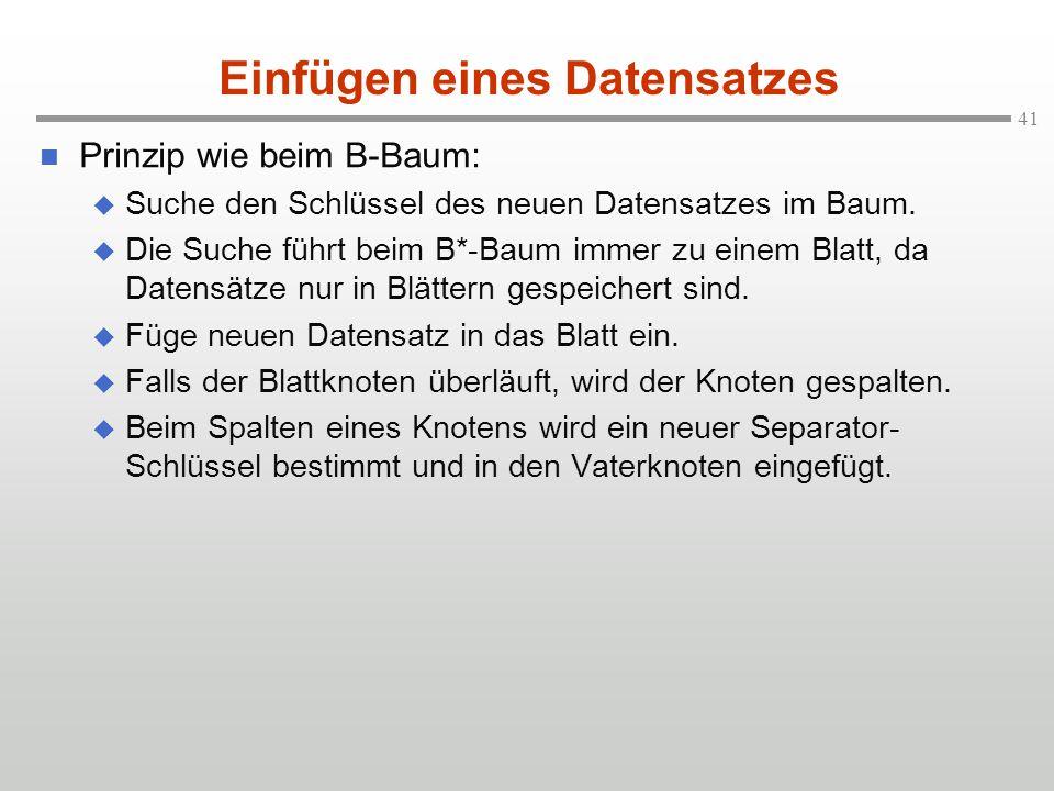 41 Prinzip wie beim B-Baum:  Suche den Schlüssel des neuen Datensatzes im Baum.  Die Suche führt beim B*-Baum immer zu einem Blatt, da Datensätze nu