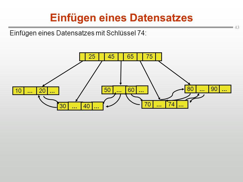 43... 60 50... 30 Einfügen eines Datensatzes mit Schlüssel 74: Einfügen eines Datensatzes... 20 10 25456575... 40 70... 90 80... 74