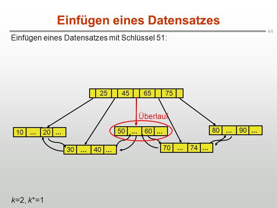 44... 60 50... 30 Einfügen eines Datensatzes mit Schlüssel 51: Einfügen eines Datensatzes... 20 10 25456575... 40 70... 90 80... 74 k=2, k*=1 Überlauf