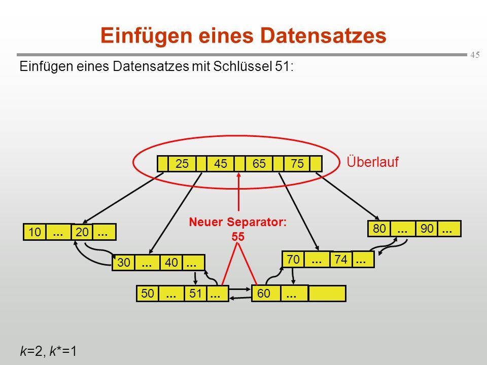 45... 30 Einfügen eines Datensatzes mit Schlüssel 51: Einfügen eines Datensatzes... 20 10 25456575... 40 70... 90 80... 74 k=2, k*=1... 50... 51... 60