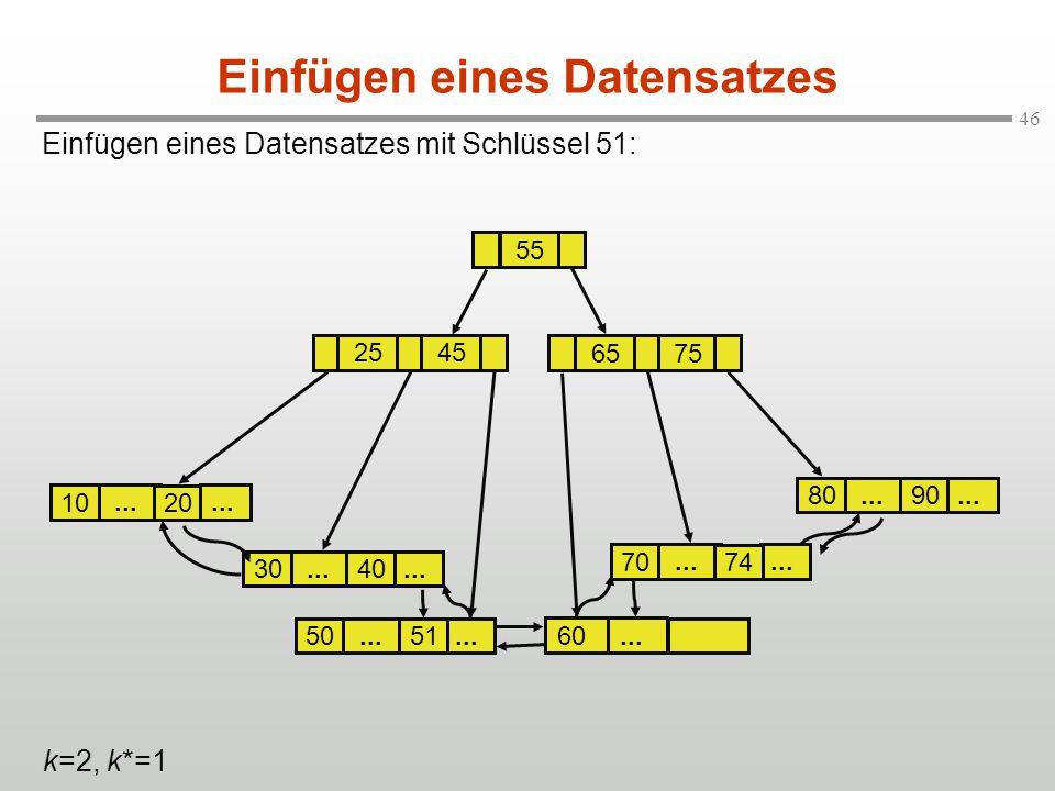 46... 30 Einfügen eines Datensatzes mit Schlüssel 51: Einfügen eines Datensatzes... 20 10 2545 6575... 40 70... 90 80... 74 k=2, k*=1... 50... 51... 6