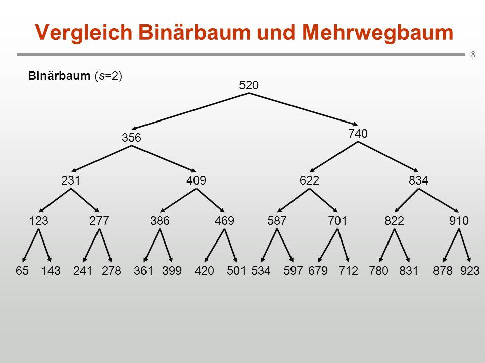 9 Vergleich Binärbaum und Mehrwegbaum Mehrwegbaum (s=6) 277409578740910 65123143231241 278361356386399 420469501520534 597622679701712 780822831834878 923 s=6