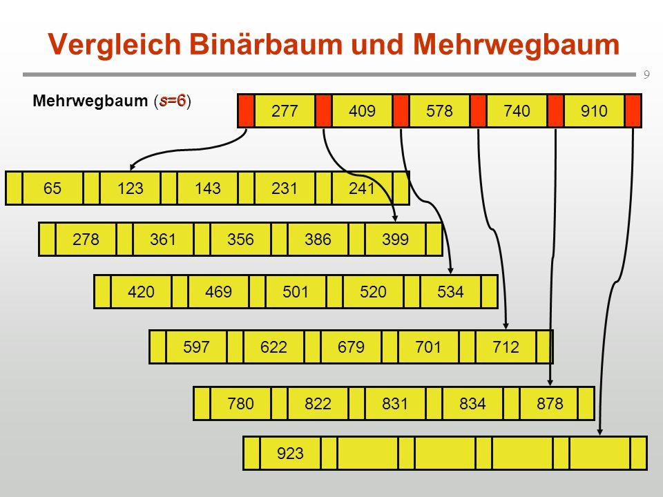 9 Vergleich Binärbaum und Mehrwegbaum Mehrwegbaum (s=6) 277409578740910 65123143231241 278361356386399 420469501520534 597622679701712 780822831834878