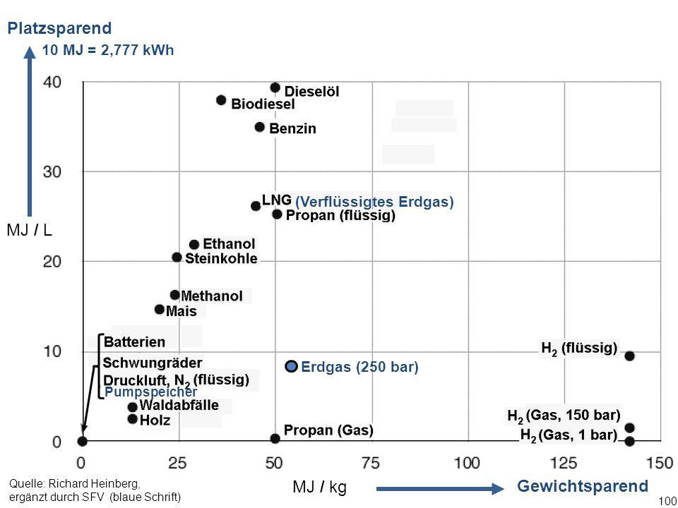 100 (Verflüssigtes Erdgas) Erdgas (250 bar) Platzsparend Gewichtsparend MJ / kg MJ / L Quelle: Richard Heinberg, ergänzt durch SFV (blaue Schrift) Pumpspeicher 10 MJ = 2,777 kWh
