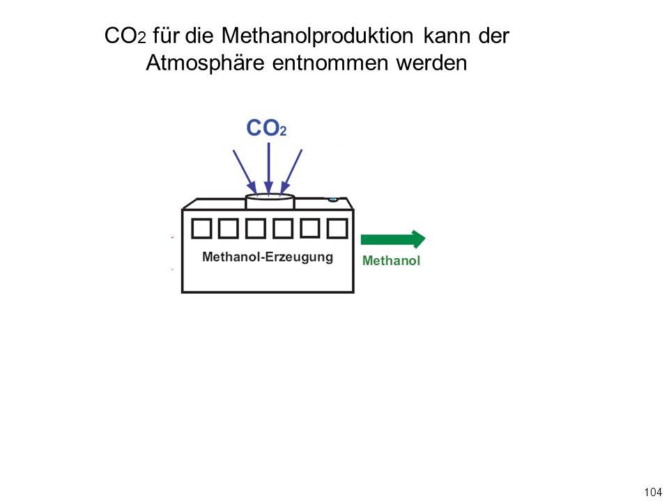 CO 2 für die Methanolproduktion kann der Atmosphäre entnommen werden 104