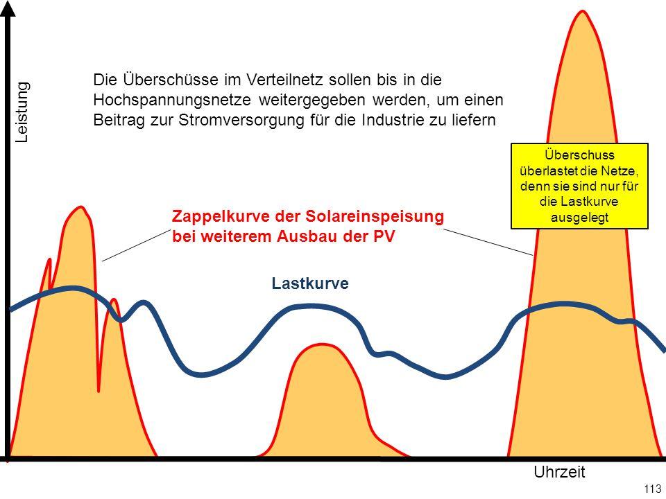113 Leistung Uhrzeit Lastkurve Zappelkurve der Solareinspeisung bei weiterem Ausbau der PV Die Überschüsse im Verteilnetz sollen bis in die Hochspannungsnetze weitergegeben werden, um einen Beitrag zur Stromversorgung für die Industrie zu liefern Überschuss überlastet die Netze, denn sie sind nur für die Lastkurve ausgelegt