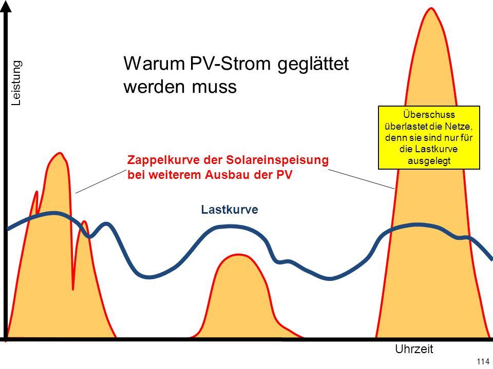 114 Leistung Uhrzeit Überschuss überlastet die Netze, denn sie sind nur für die Lastkurve ausgelegt Lastkurve Zappelkurve der Solareinspeisung bei weiterem Ausbau der PV Warum PV-Strom geglättet werden muss