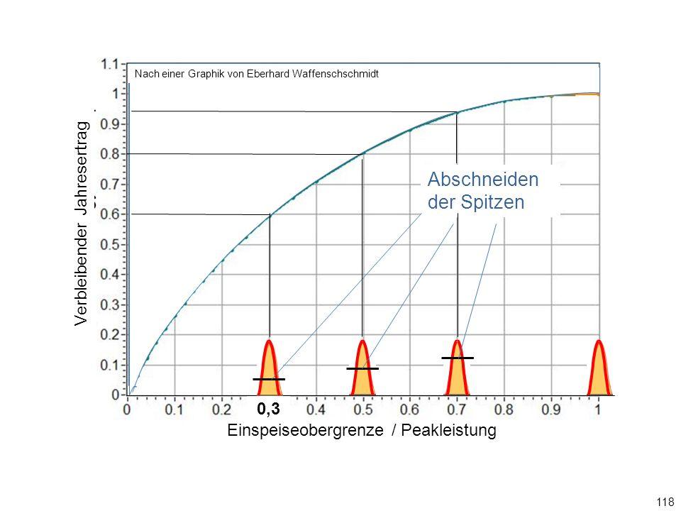 Einspeiseobergrenze / Peakleistung 118 0,3 Graphik: Eberhard Waffenschschmidt Verbleibender Jahresertrag Nach einer Graphik von Eberhard Waffenschschmidt Abschneiden der Spitzen