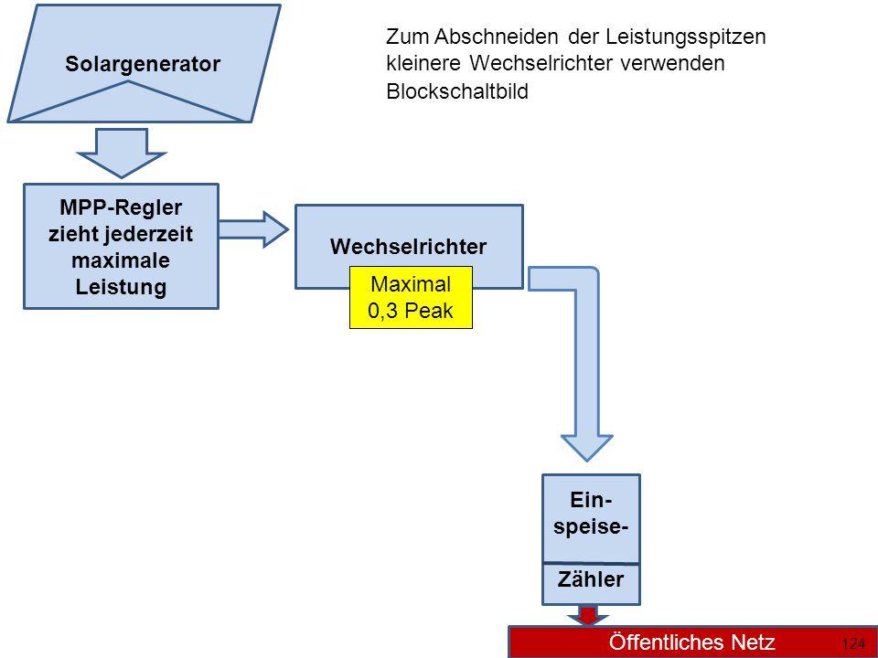 MPP-Regler zieht jederzeit maximale Leistung Wechselrichter Ein- speise- Zähler Öffentliches Netz Solargenerator 124 Maximal 0,3 Peak Zum Abschneiden der Leistungsspitzen kleinere Wechselrichter verwenden Blockschaltbild