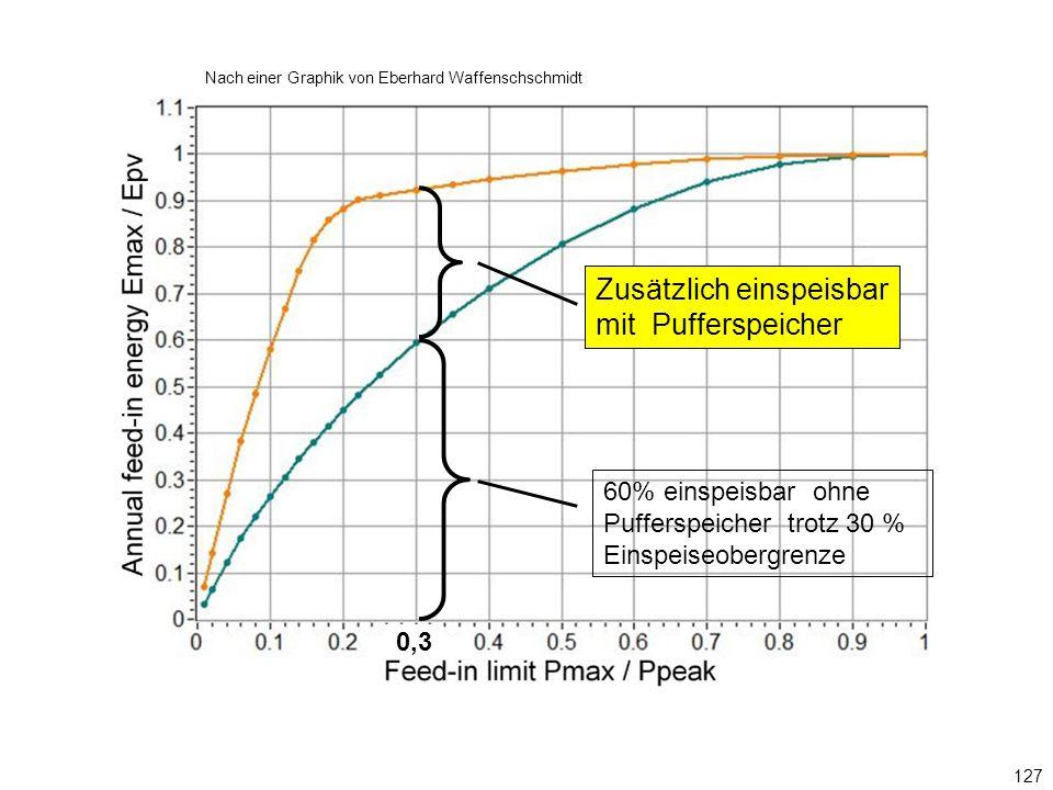 127 60% einspeisbar ohne Pufferspeicher trotz 30 % Einspeiseobergrenze Zusätzlich einspeisbar mit Pufferspeicher Nach einer Graphik von Eberhard Waffenschschmidt 0,3